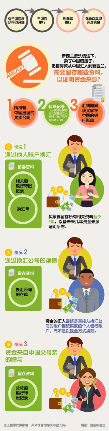 为什么你被调查了?钱从中国来到新西兰,买房时怎么证明来源?