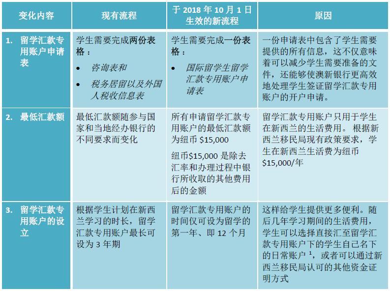 从10月1日起,ANZ新西兰-中国学生签证留学专用账户FTS将简化