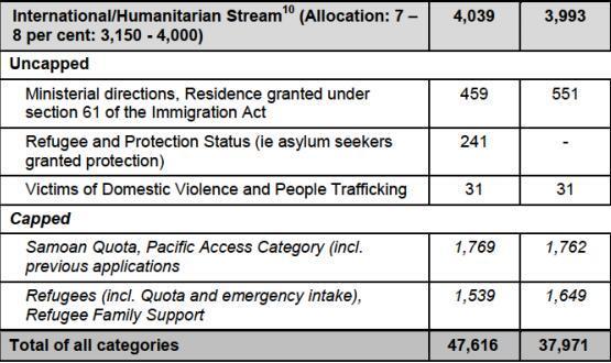 移民局设定至2019年12月PR发放的最低和最高数量
