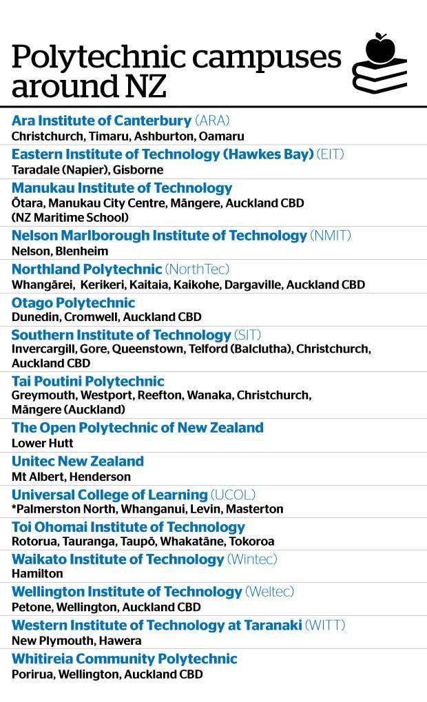 新西兰的16所理工学院和11个行业培训中心将合并成一个