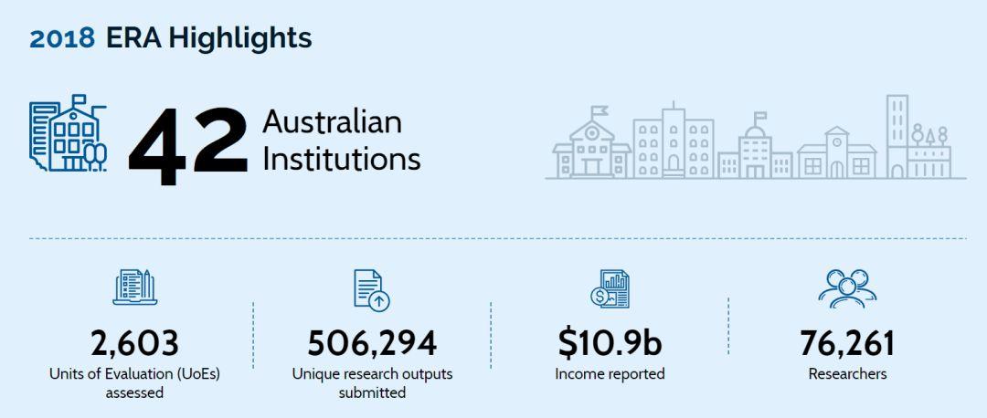 ERA官宣|昆士兰大学100%的学科研究高于世界标准!