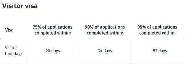 据说移民局签证批复明显减慢!最近要递签的同学注意了…