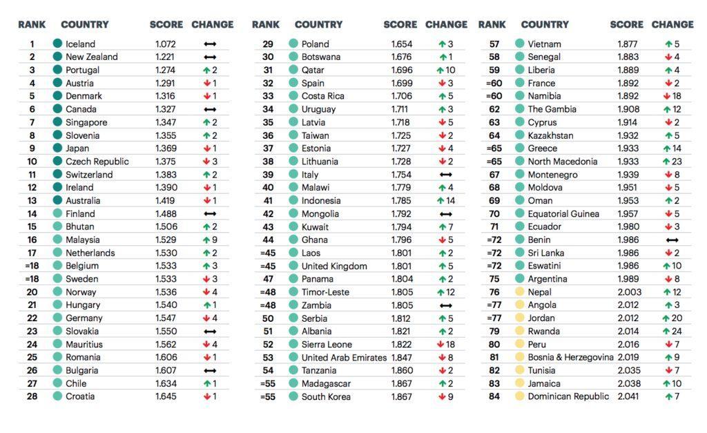 这项最新排名,新西兰和中国狂甩美国 – 转了你还是中国人