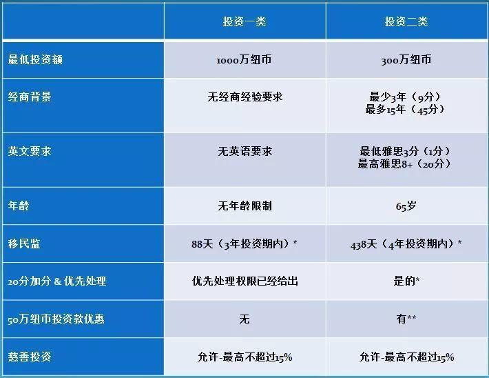 土豪来了!有111个中国人获批1000万新币!